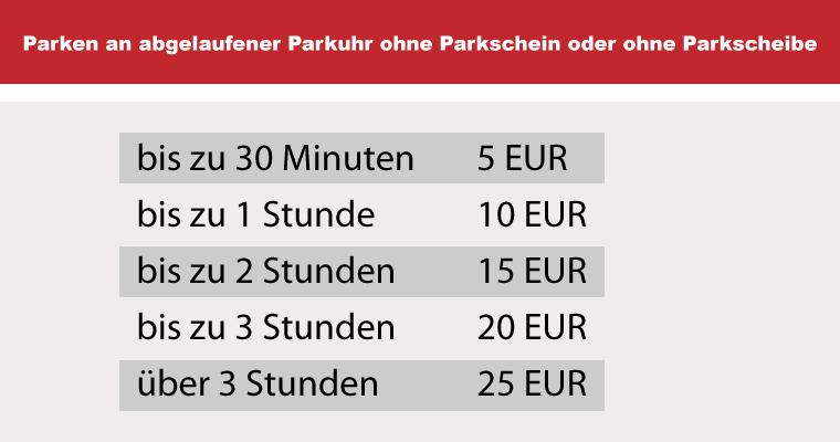 Bußgeld Tabelle bei Parken ohne Parkschein oder ohne Parkscheibe