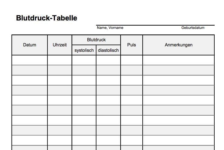 Blutdruck messen Tabelle